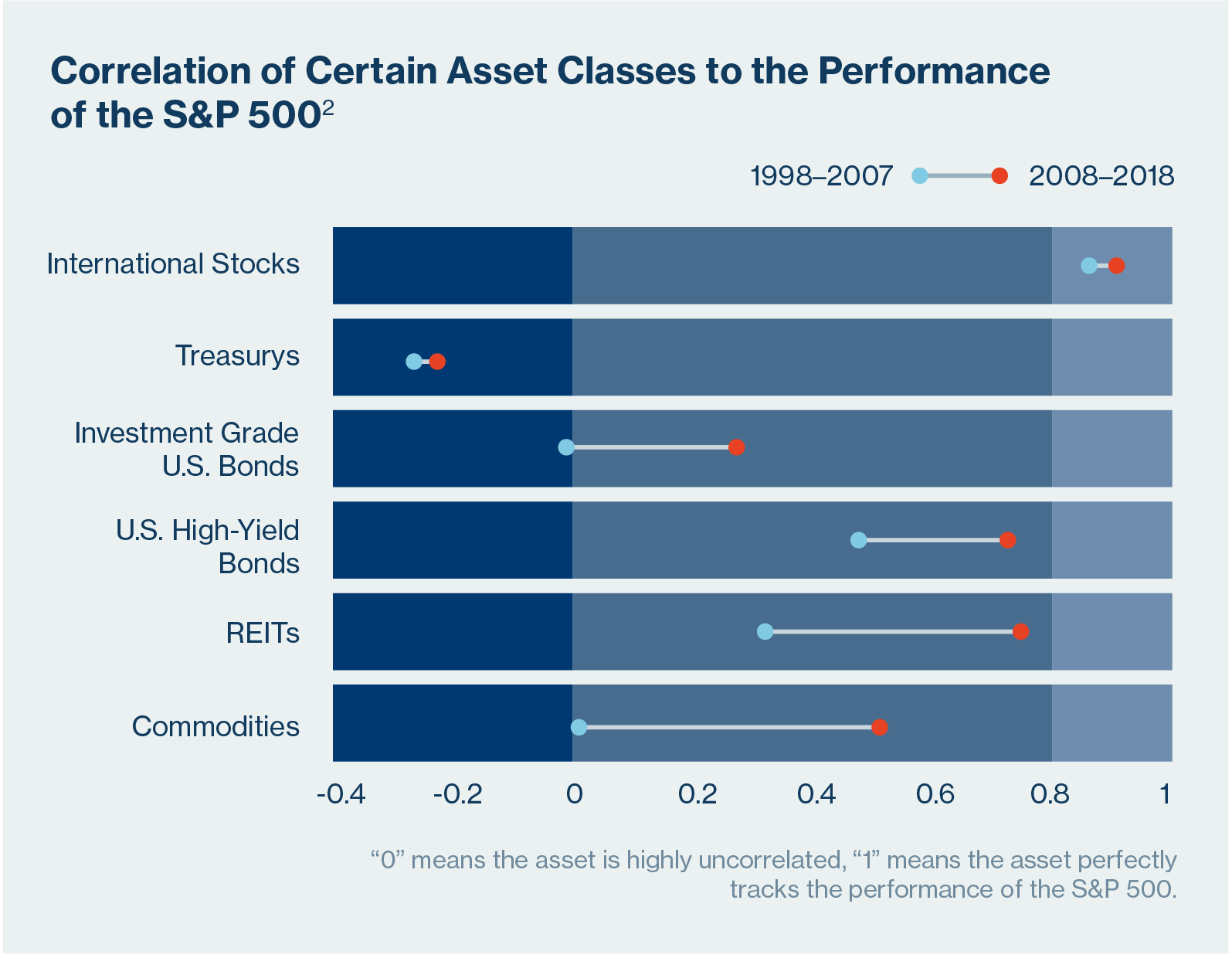 Correlation chart of major asset classes to the S&P 500