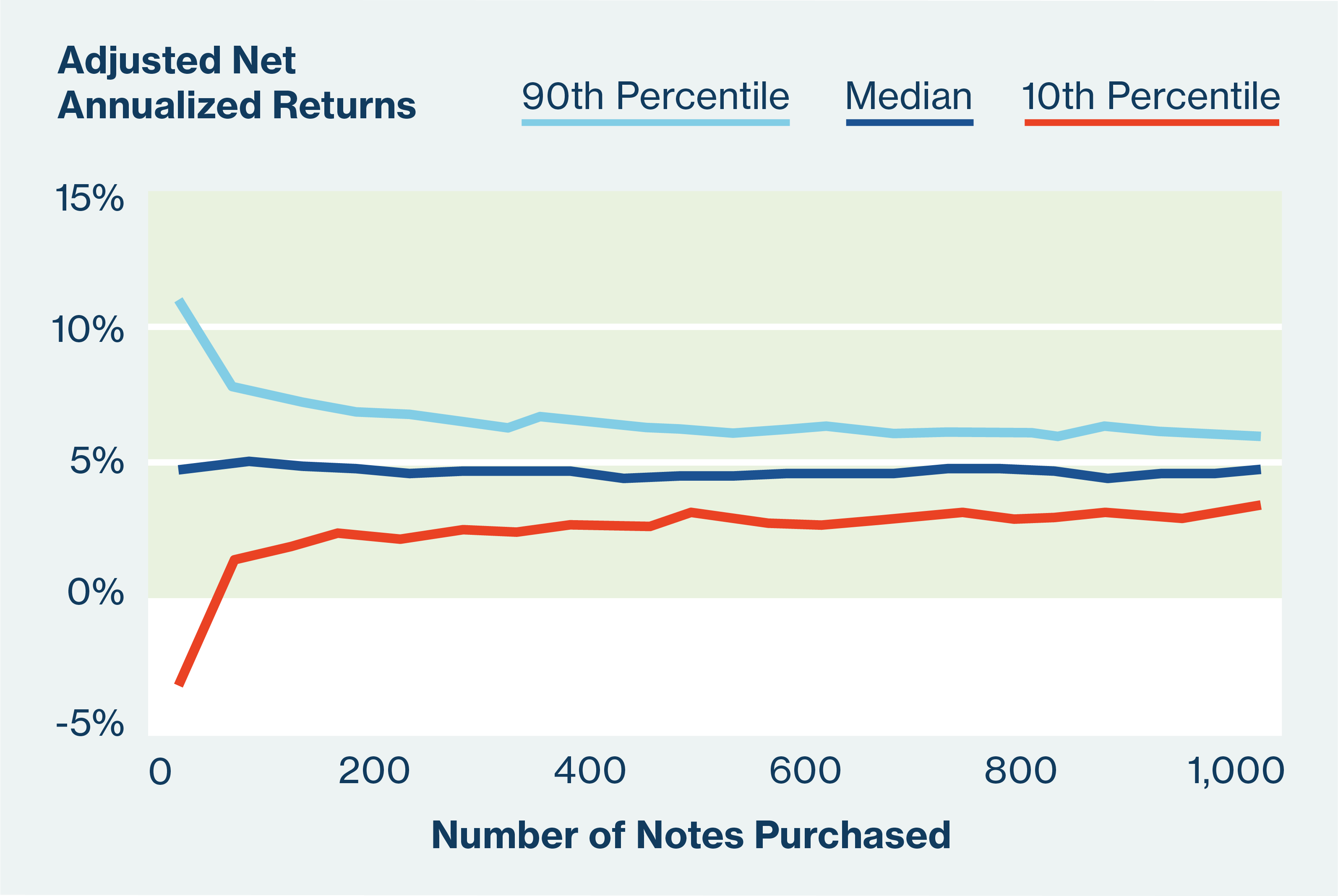 Adjusted Net Annualized Returns comparing 90th percentile, median, and 10th percentile.