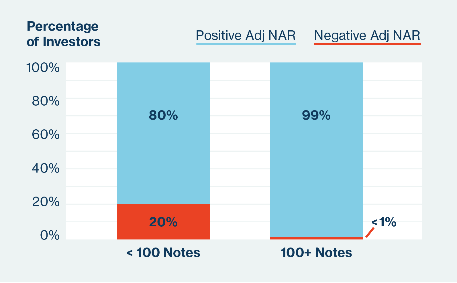 Chart: percentage of investors who have positive ANAR vs Negative ANAR based on number of Notes held.