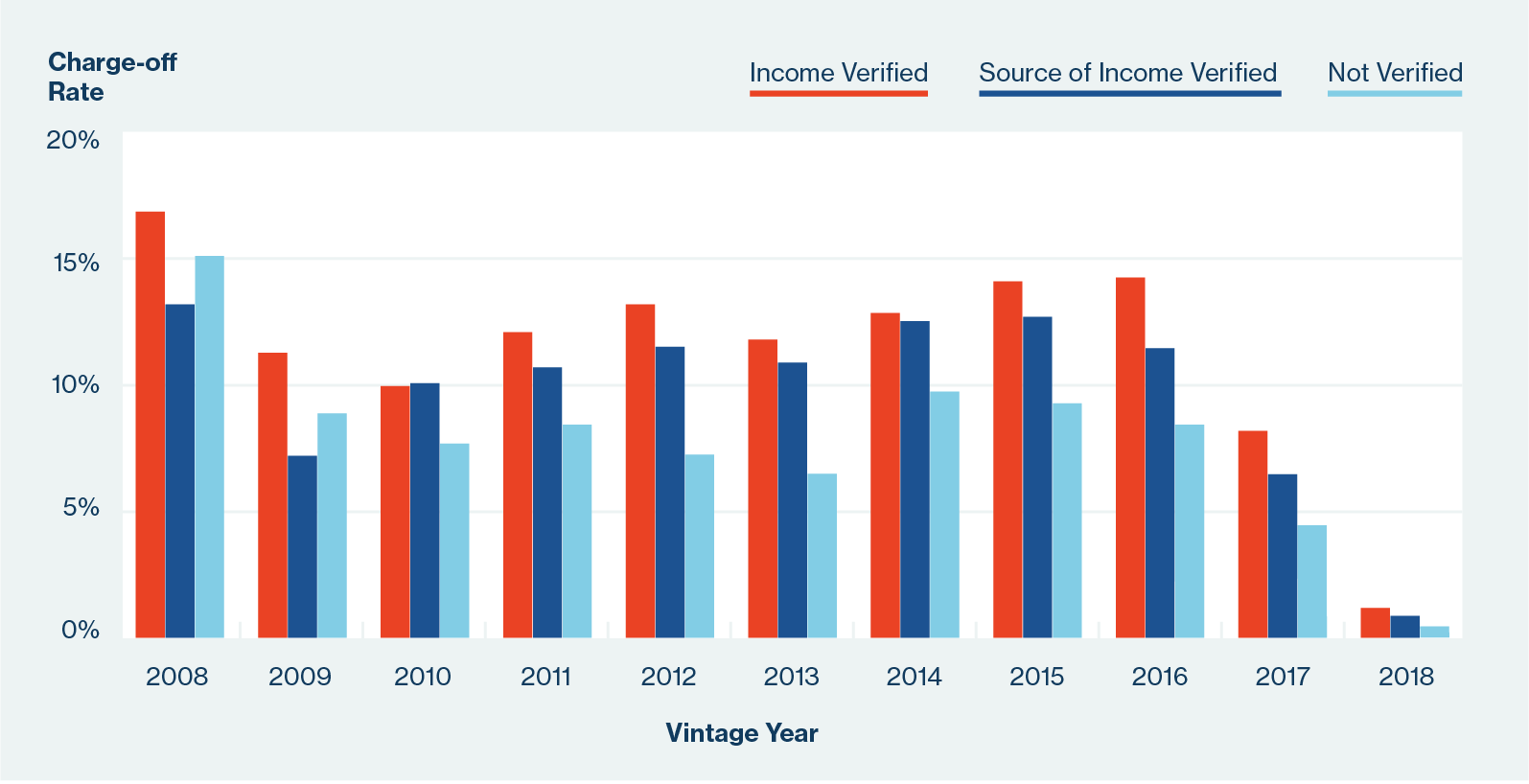 Chart comparing charge-off rates among income verified, source of income verified and not verified.