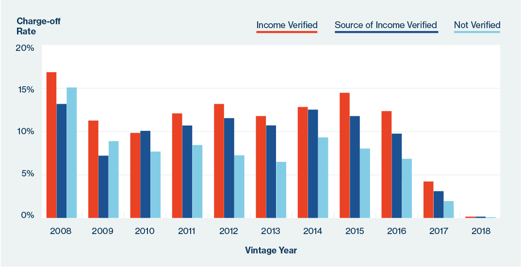 incomeverification-chargeoff-30july2018