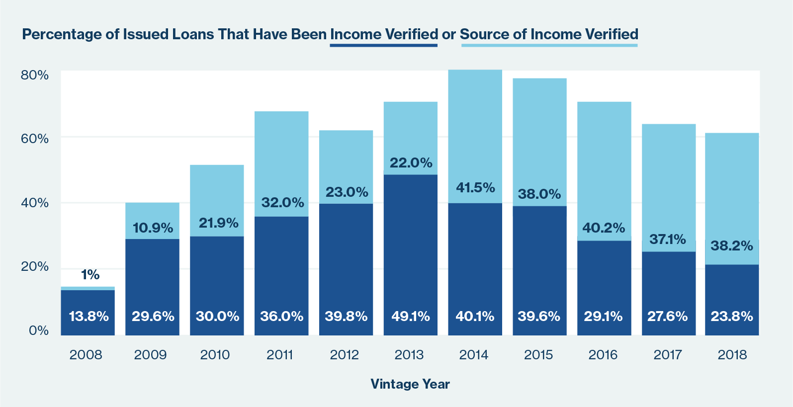percentage of issued loans from 2008 through 2018 that have been income verified or source of income verified