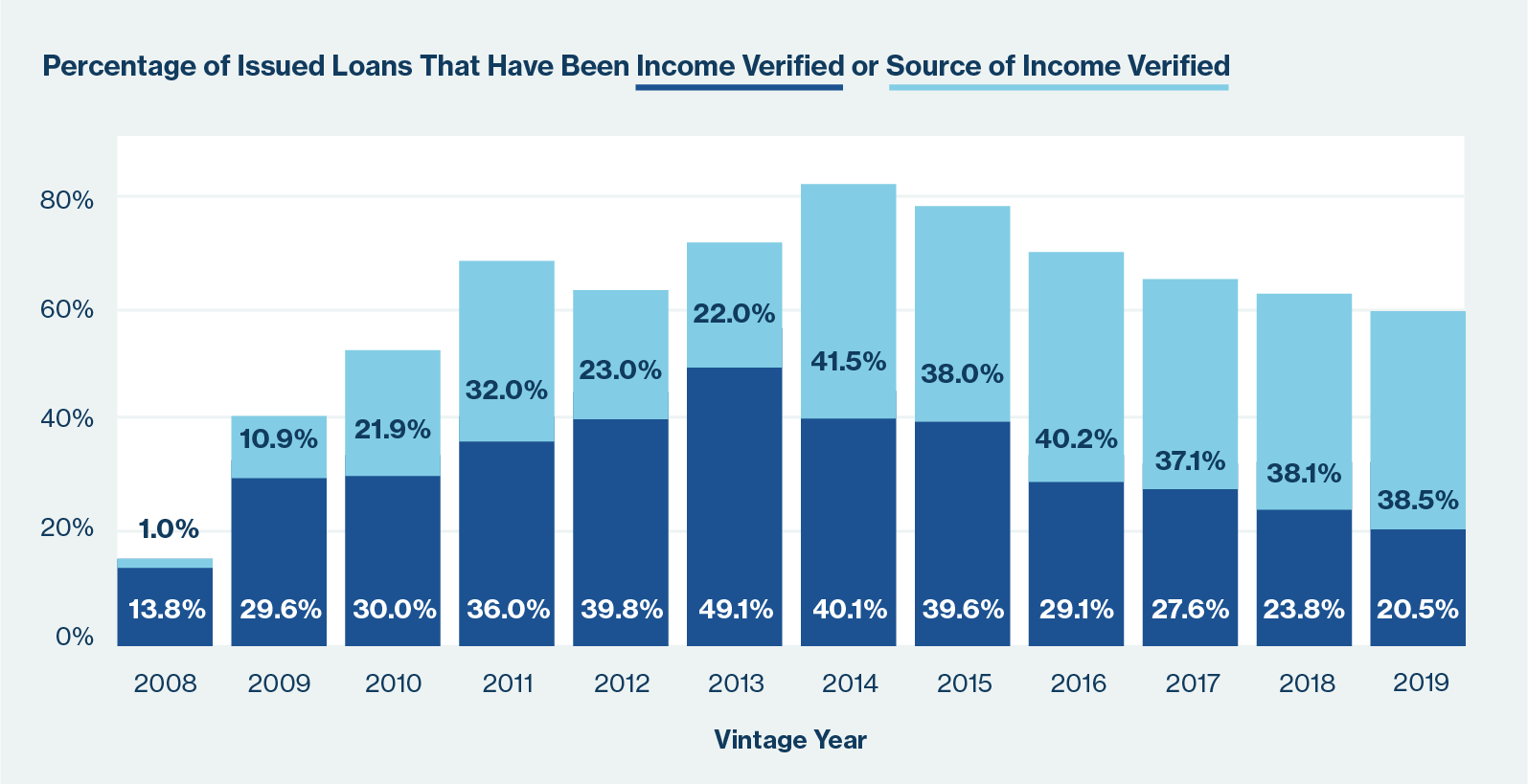percentage of issued loans from 2008 through June 2019 that have been income verified or source of income verified