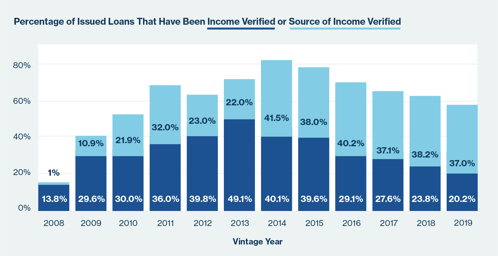 percentage of issued loans from 2008 through March 2019 that have been income verified or source of income verified