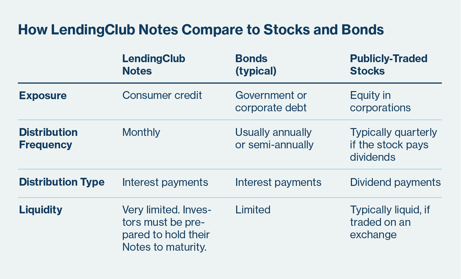 Asset class comparison between LendingClub Notes, stocks, and bonds.
