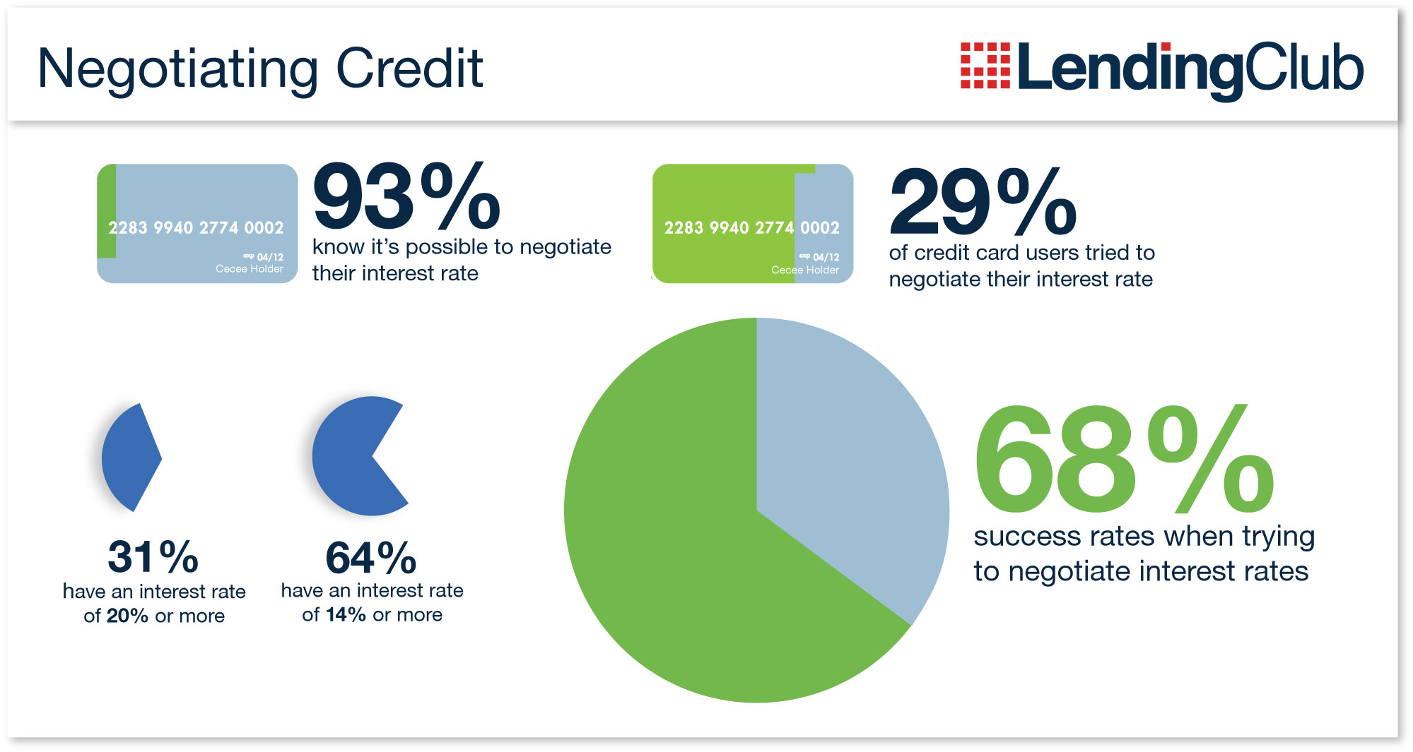 Americans continue to carry credit card debt at high interest rates