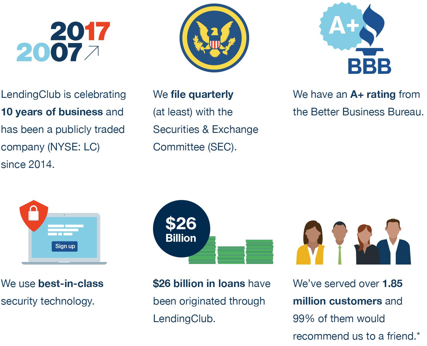 LendingClub accomplishments