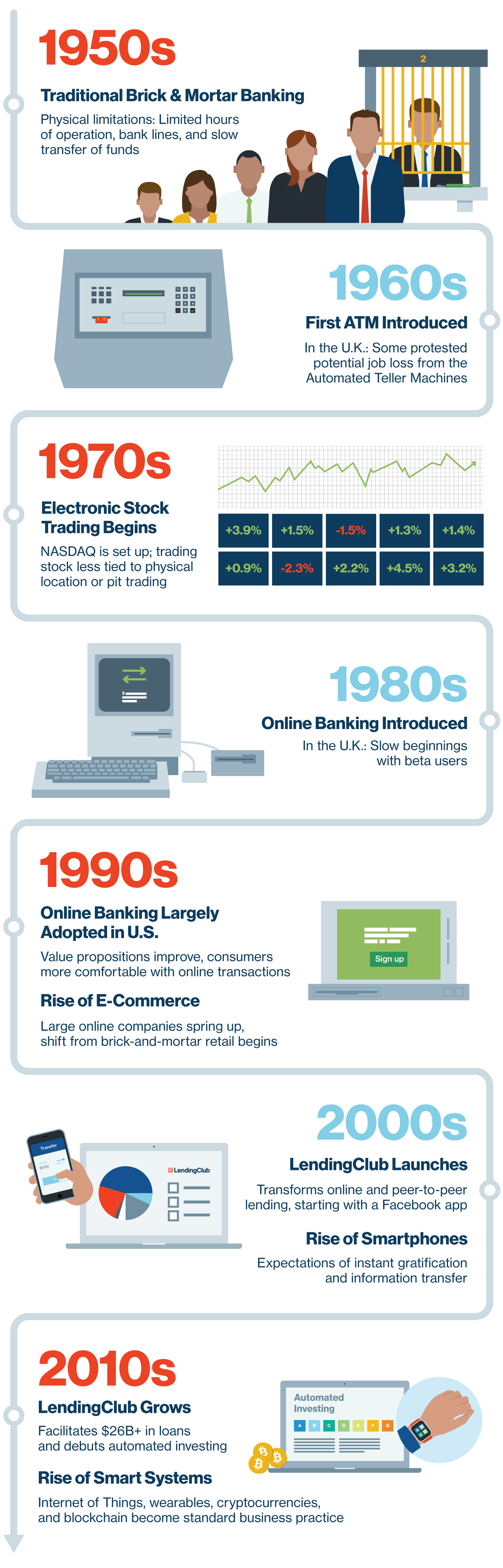 History of FinTech graphic