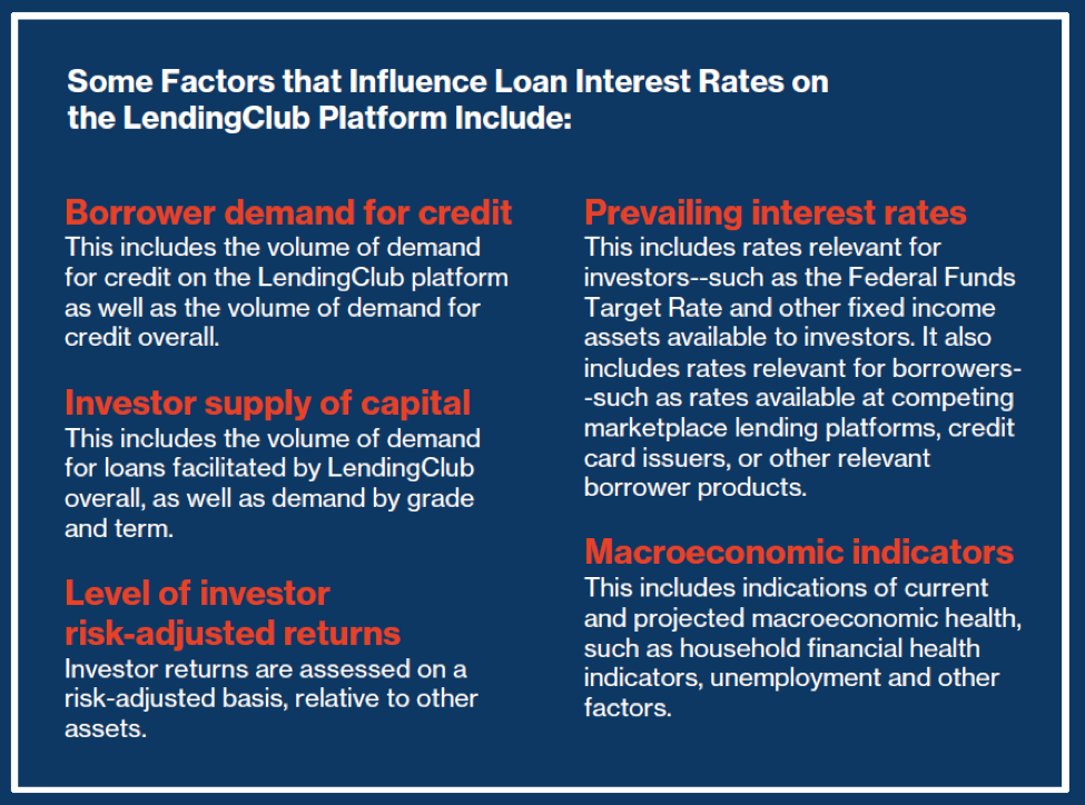 loan interest influences