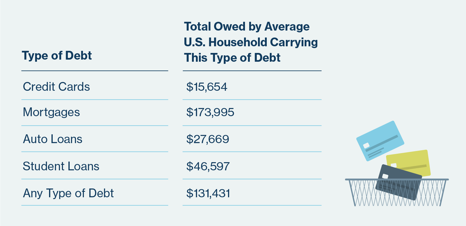 Average Household Debt in the US