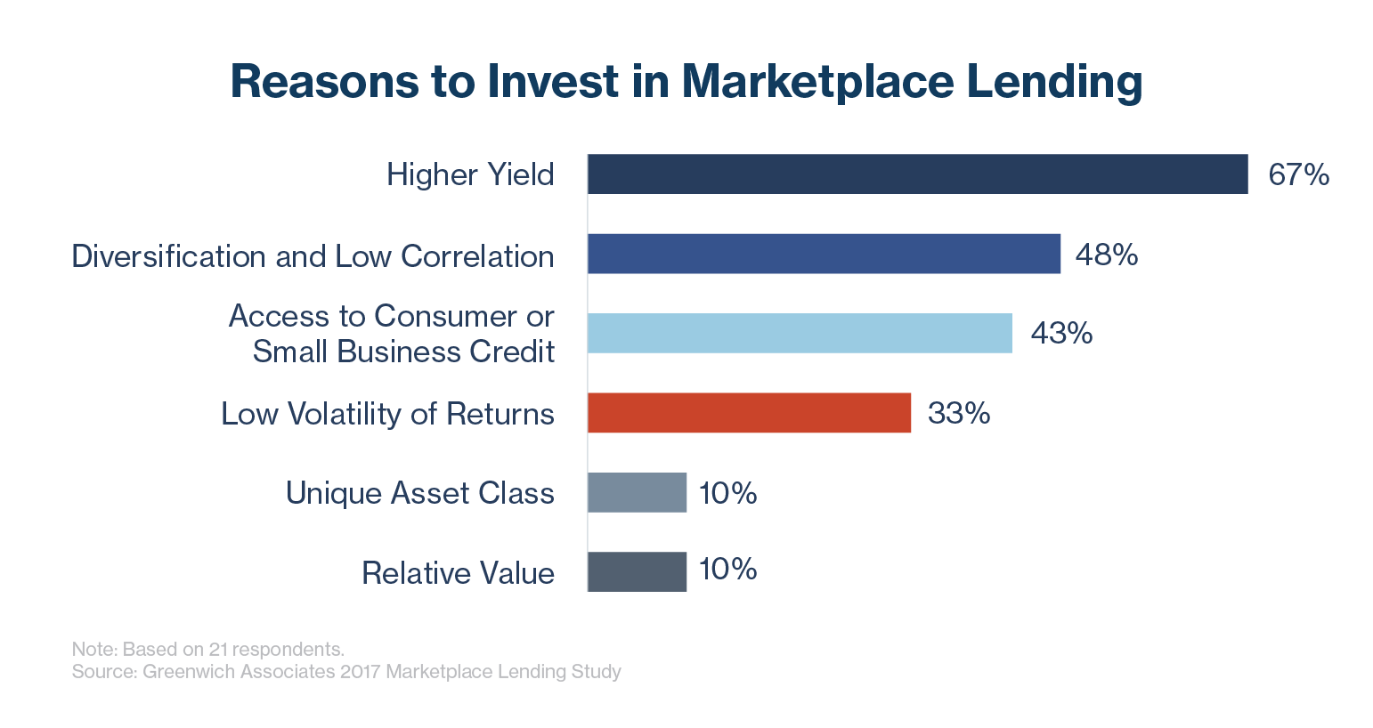 Reasons to Invest in Marketplace Loans