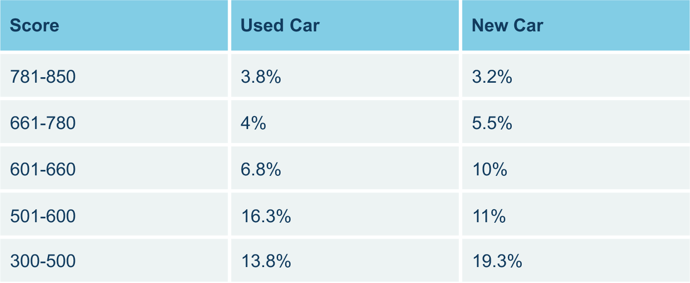 Auto Rates by FICO