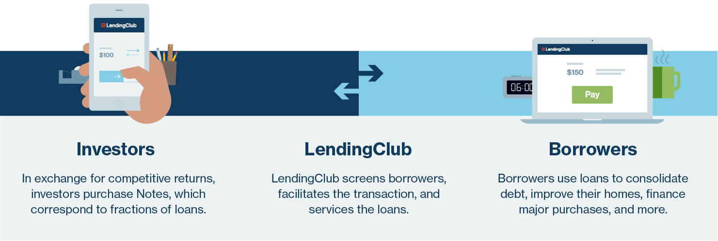 How the LendingClub platform works image