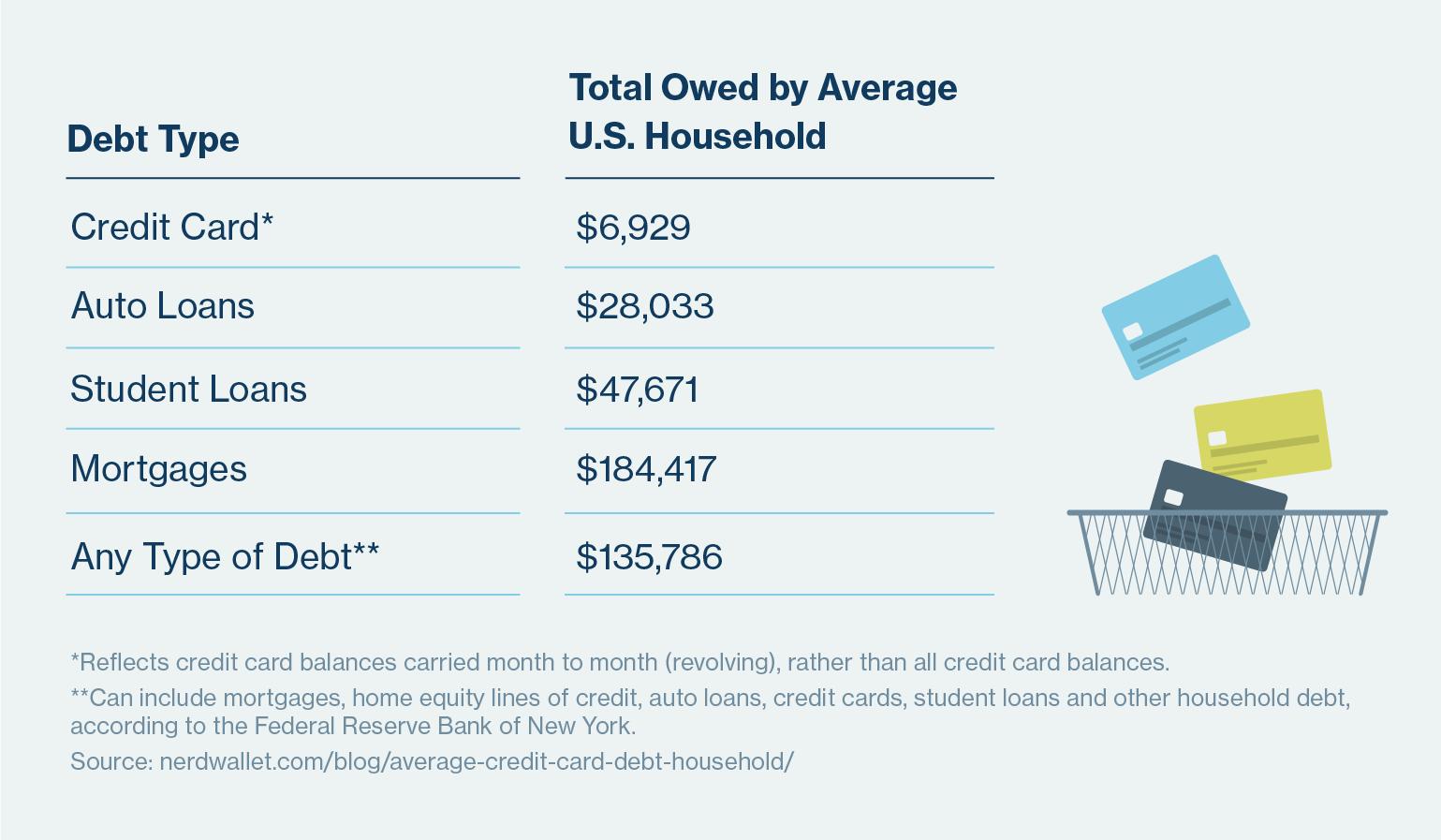 average US household debt by debt type table